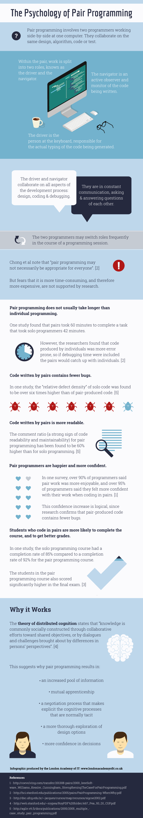 This infographic explains why pair programming can improve performance, confidence and happiness in programmers.